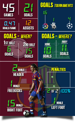 Barcelona Stats - image 8